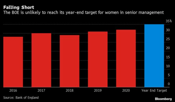 Bank of England Says It's Unlikely to Meet Gender Targets by End of Year