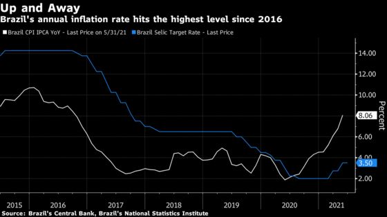 Brazil to Lift Rates as Inflation Pressure Grows: Decision Guide