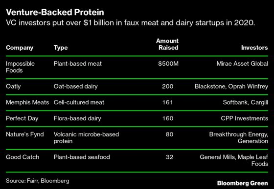 Venture Investors Double Their Bets on Faux Meat Startups