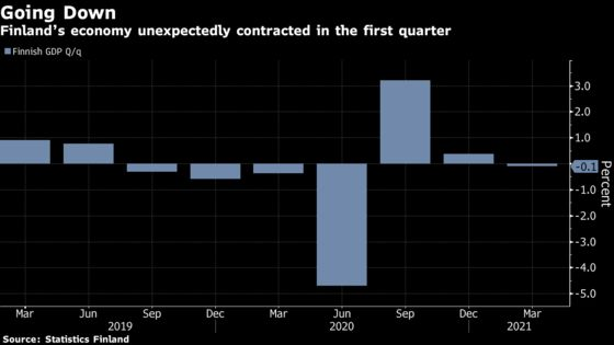 Finnish Recovery Stalls as GDP Unexpectedly Shrinks in 1Q