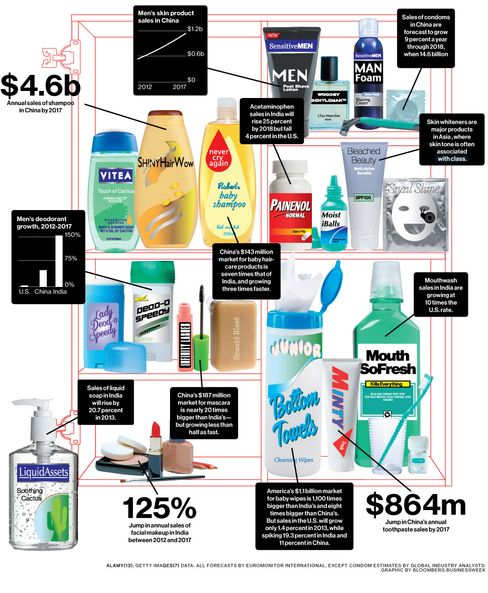 Asia Is Personal-Care Product Makers' Growth Market