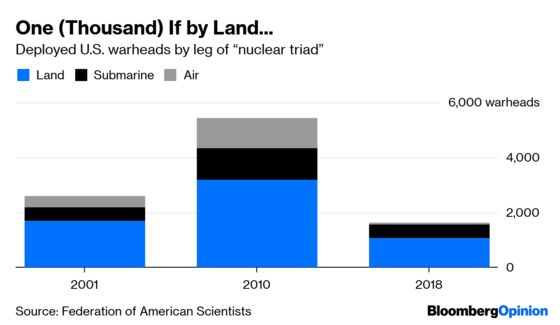 Nuclear Weapons: What Are They Good For?