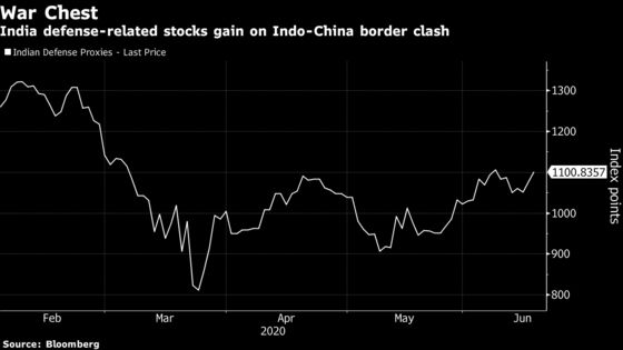 India Stocks Swing as Investors DigestBorder Clashes, Infections