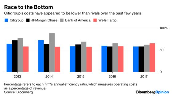 The Best Thing Going for Citigroup? It's the Worst