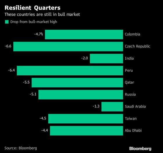 Turkey to China, Bear Markets Spread Across Emerging World