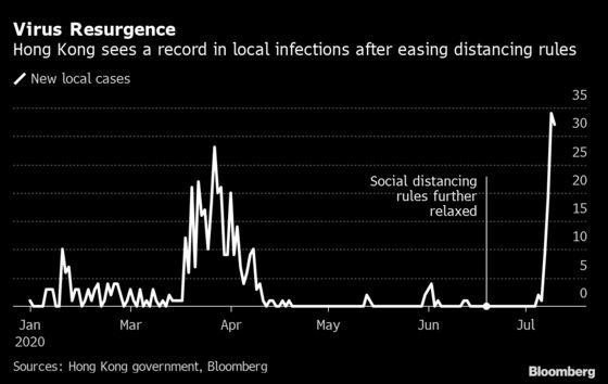After Brief Virus Victory, Hong Kong Takes a Big Step Back