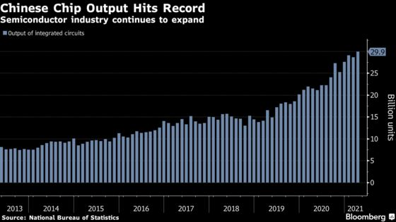 China's Semiconductor Output Hits Record as Sector Grows: Chart
