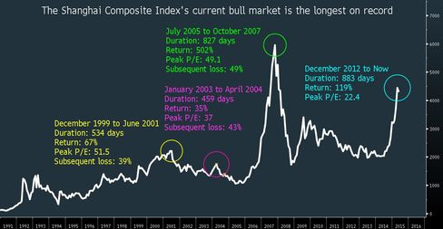 How China's stock rally stacks up against past bull markets.