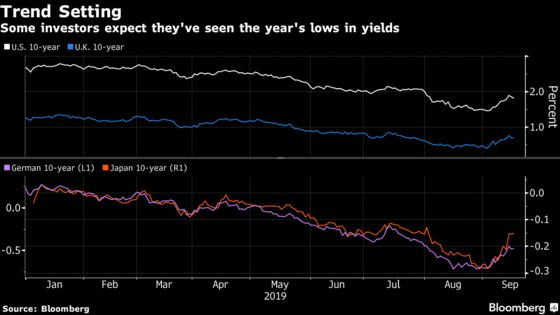 More Investors Are Seeing Global Yield Lows in Rear View Mirror