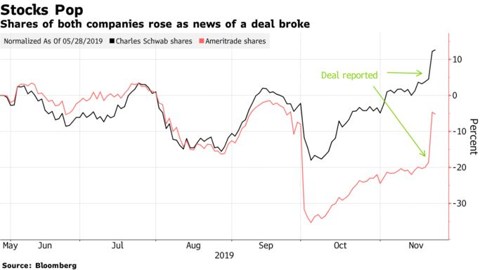 Shares of both companies rose as news of a deal broke