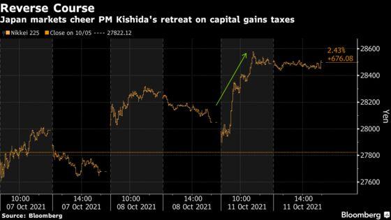 Japan Investors Cheer 'Good Listener' Kishida's Tax-Policy Reversal