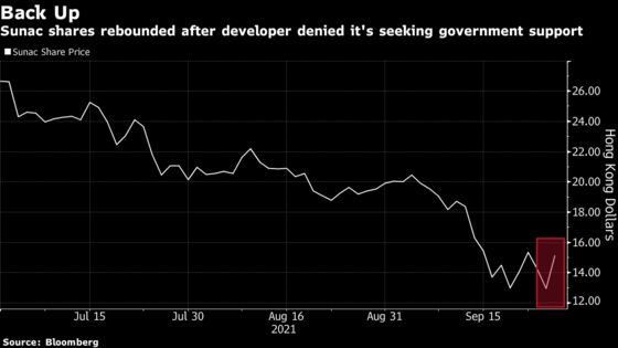 Chinese Developer Sunac's Stocks Jumpas Firm Denies Seeking Government Help