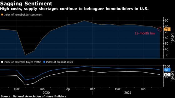 U.S. Homebuilder Sentiment Drops to 13-Month Low as Costs Bite