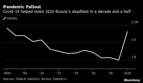 Putin's Hopes for Fast Recovery Threatened by Worker Deficit