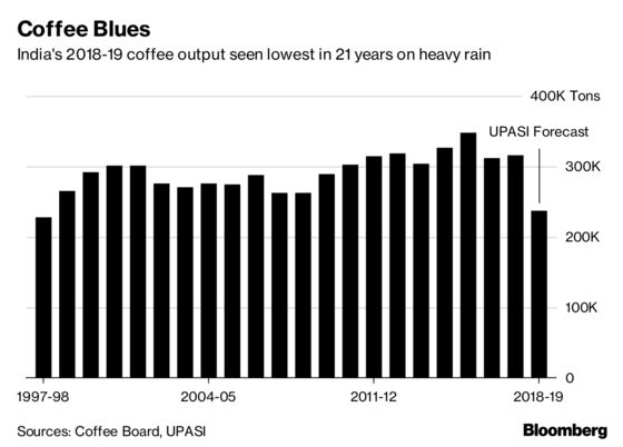 India's Coffee Output Seen Plunging to Two-Decade Low on Floods