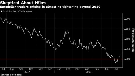 Rates Traders Are Less Rosy Than White House About U.S. Outlook