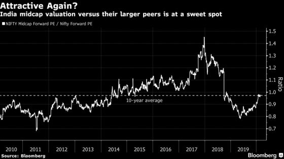 Funds Pitch Patience to Investor Bets on Indian Midcaps