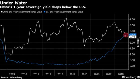 Chances China Cuts Rates Seen Rising on More Dovish Fed Outlook
