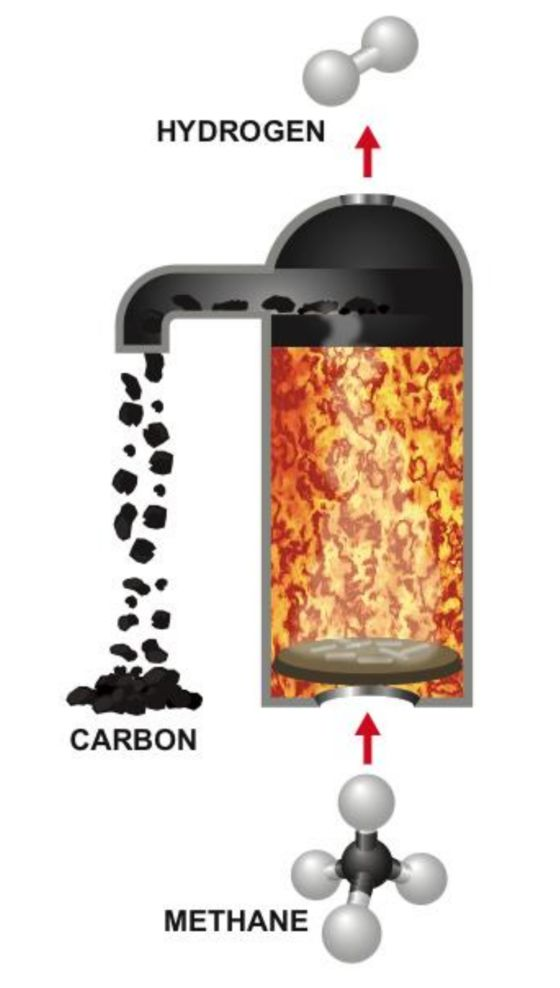 Bill Gates-Led Fund Backs Tech to UseNatural Gas Without the Carbon Impact