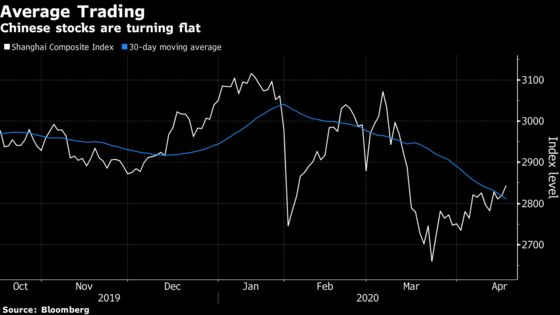 China Stock Outlook Remains Muted With Stimulus Seen Limited