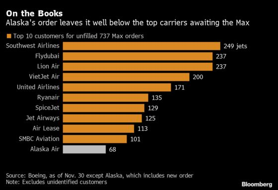 Boeing Extends 737 Max Sales as Alaska Boosts Order