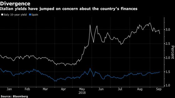 Italian Bonds Slide as Tempers Flare Over Budget Proposals