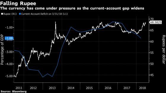 Indian Rupee May FallPast 71 a Dollar, DBS Says