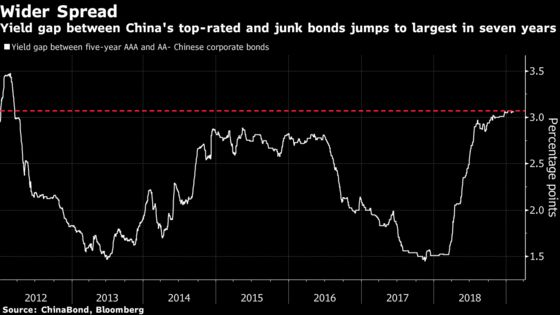 Record Chinese Bond Defaults Have Investors Fleeing for Safety