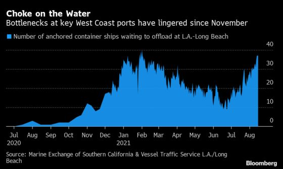 U.S. Container-Ship Bottleneck Lurches Near Its February Record