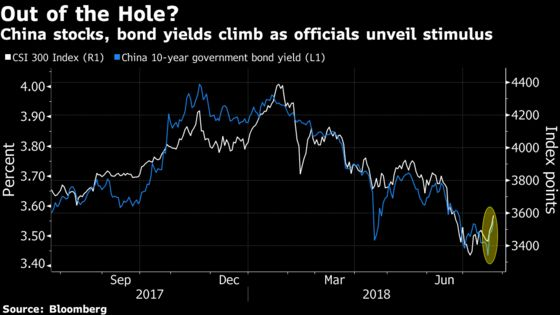 China's Markets Embrace Risk as Traders Bet Big on Stimulus