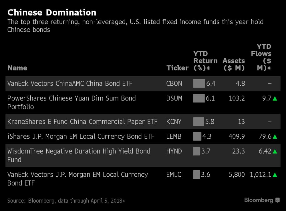 Chinese Bond Funds Have the Best Returns, But No One Cares