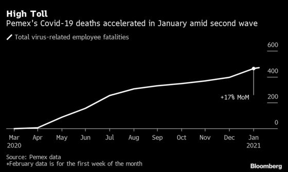 Pemex Employee Deaths Are Accelerating With New Covid-19 Wave