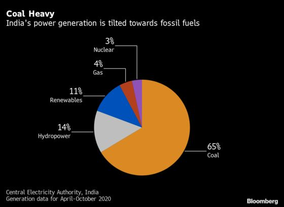 Banishing Coal for Power Holds Key to India's Net-Zero Goal