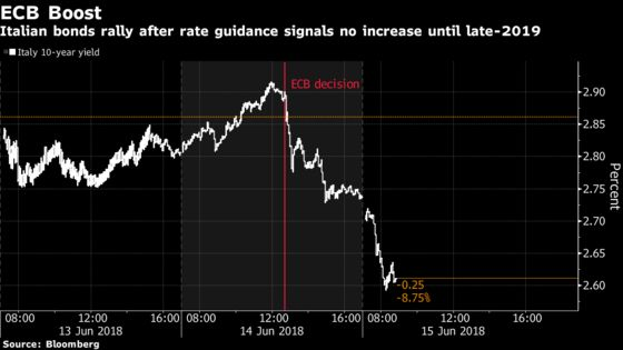 Italian Bonds Lead Euro-Area Rally as ECB Hike Bets Pushed Back