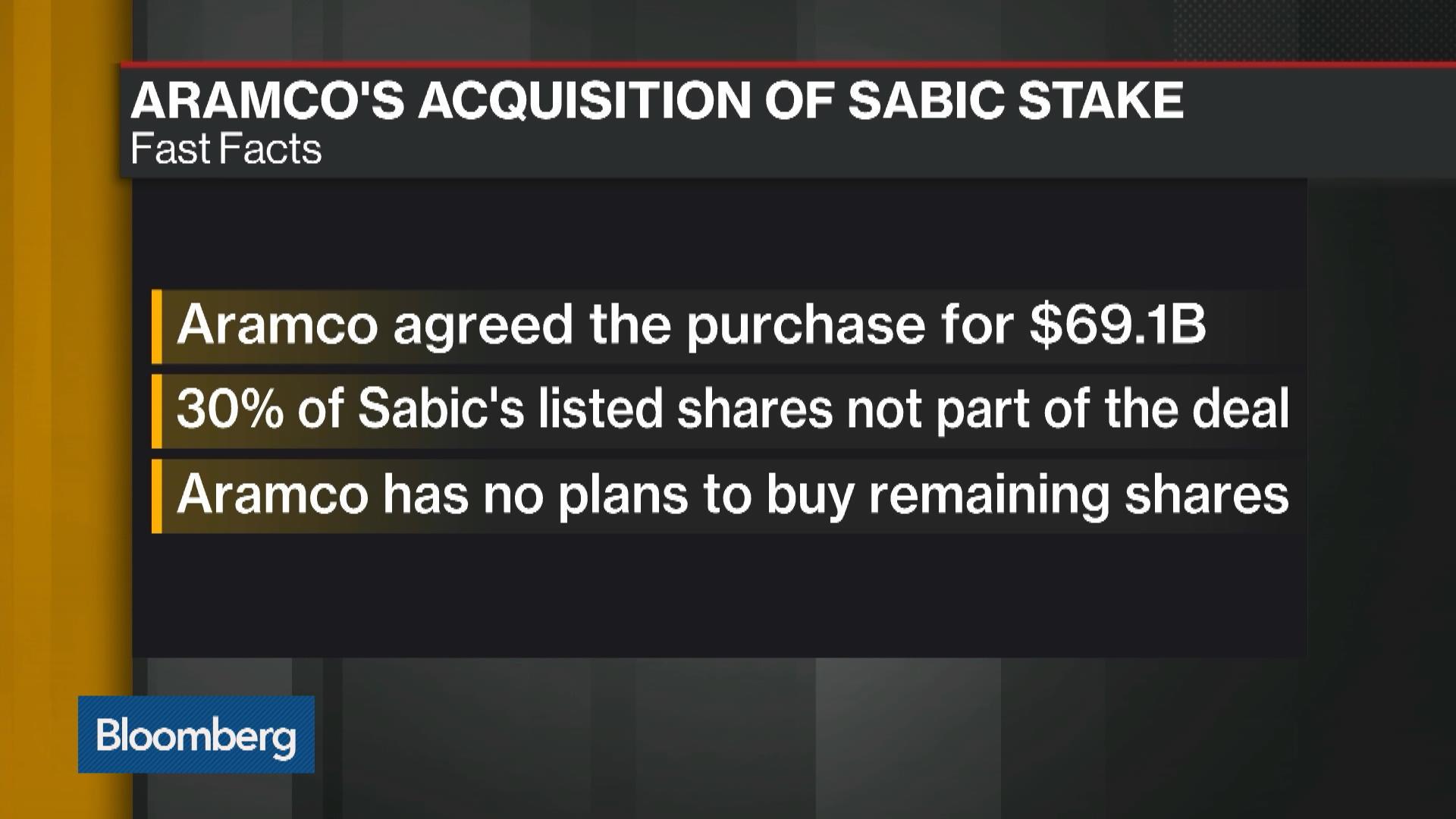 SABIC:Saudi Arabia Stock Quote - Saudi Basic Industries Corp