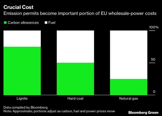 In Global Electricity Slump, Coal Is the Big Loser