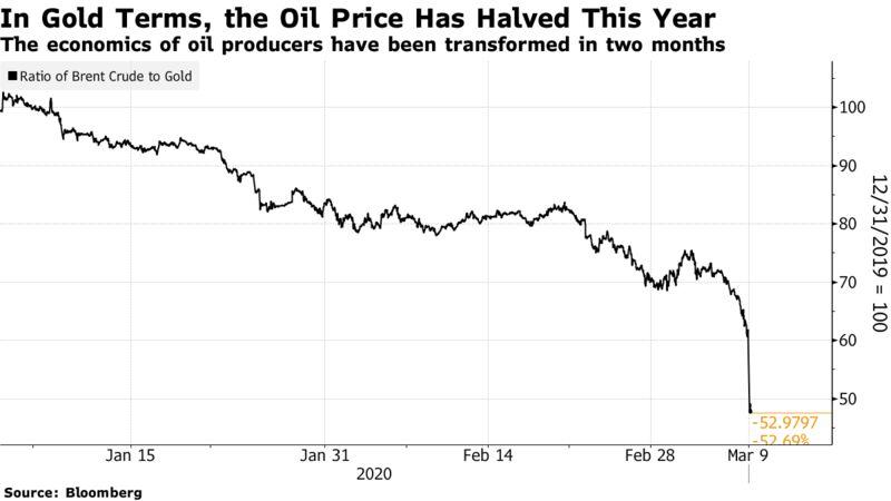 L'economia dei produttori di petrolio è stata trasformata in due mesi