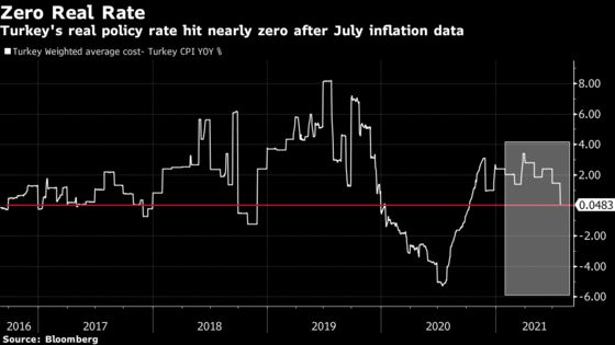 Turkey Will Likely Hold Rates But Could Change Guidance