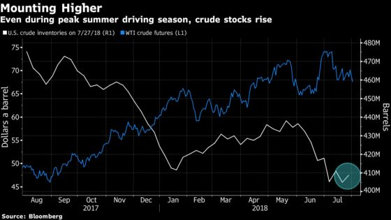 Oil at Five-Week Low as Supply Worries Compound Trade War Threat
