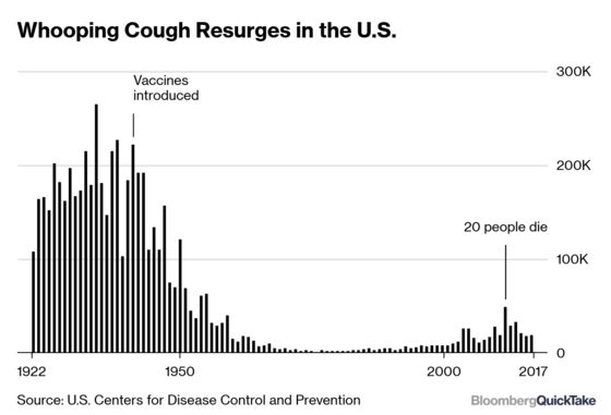 Vilifying Vaccines