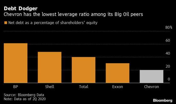 Chevron Surprises With Profit Despite Dimming Outlook