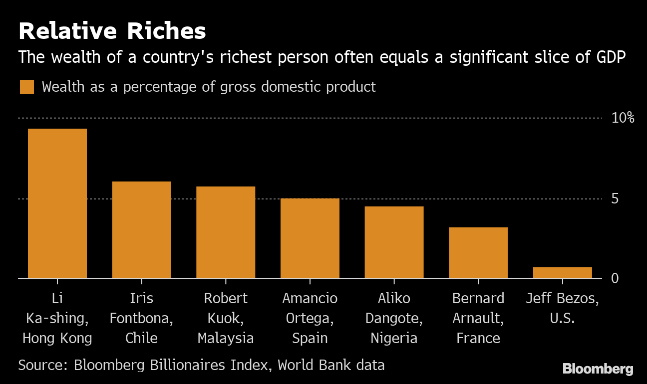 Nigeria's Dangote Tops a Very Short List of African