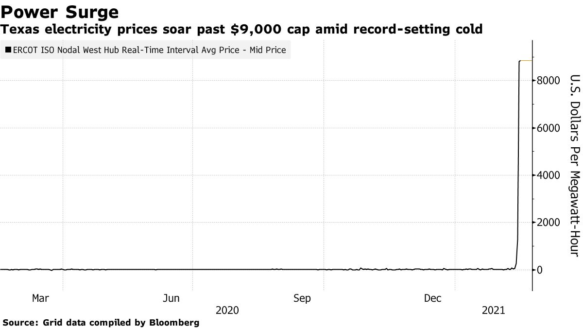 Texas electricity prices soar past $9,000 cap amid record-setting cold