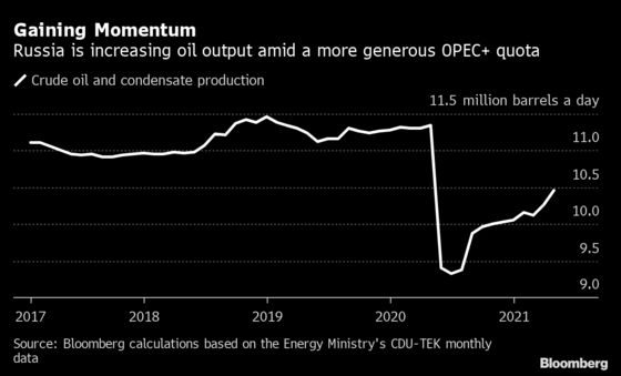 Russia Hikes Oil Output in April as Its OPEC+ Quota Rises