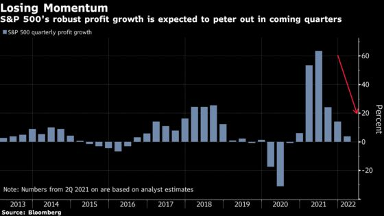 S&P 500 Perfect Earnings Record Is on the Line With Peak Growth