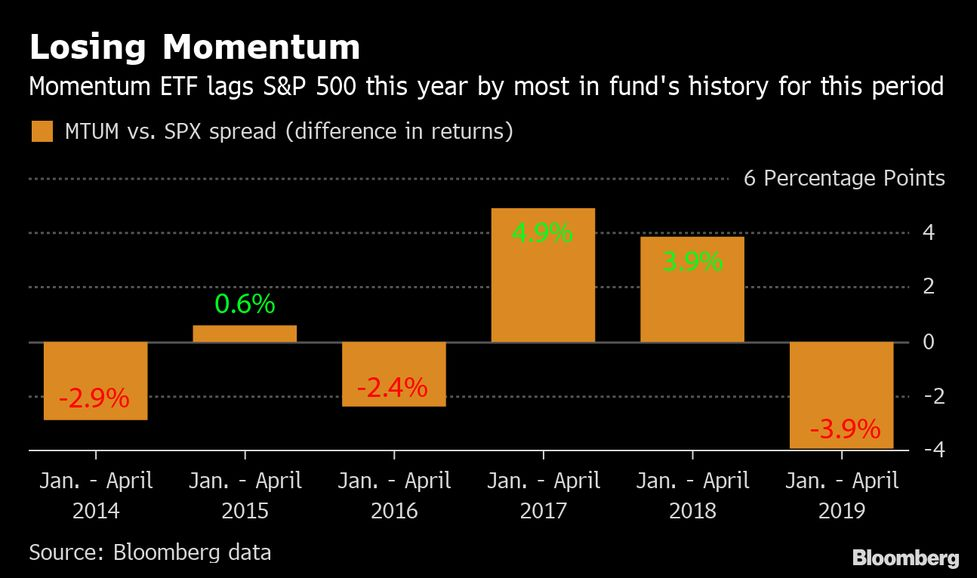 How Bad Timing Screwed Up Returns for a $9 Billion Momentum Bet