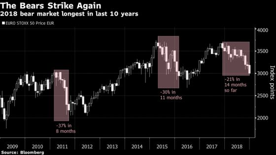 Euro Stoxx 50 Enters Bear Market as Hope for Year-End RallyVanishes