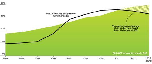 BRIC Stocks Look Like Bargains