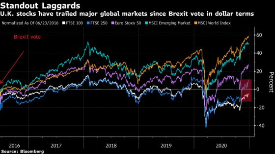 U.K. Markets Rally in First Full Trading Day After Brexit Deal