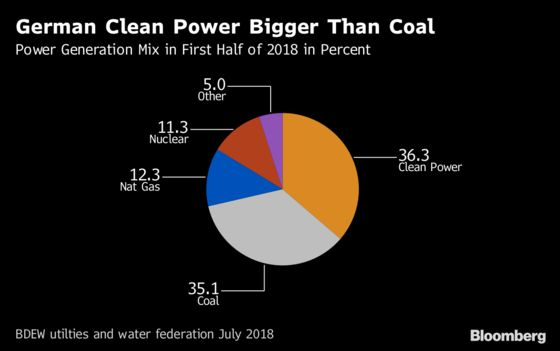 German Wind, Solar Power Beat Coal Generation for First Time